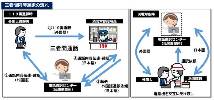 図:三者間同時通訳の流れ