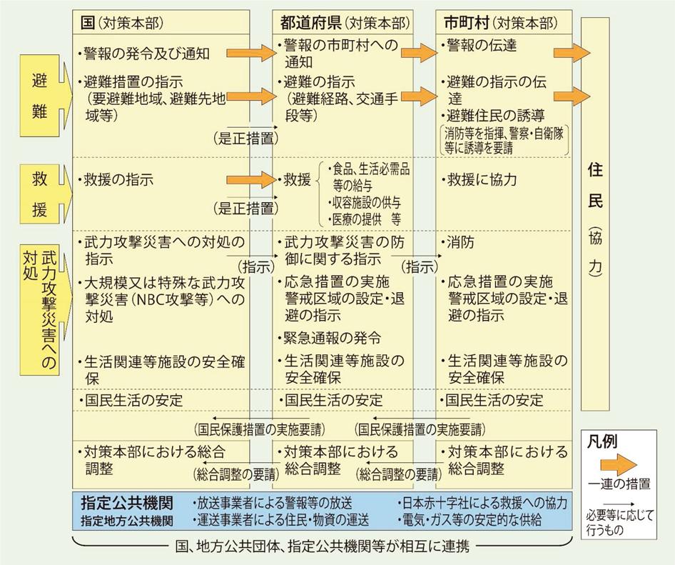 2.国民保護法に基づく国民の保護に関する措置の概要 | 平成30年版 ...