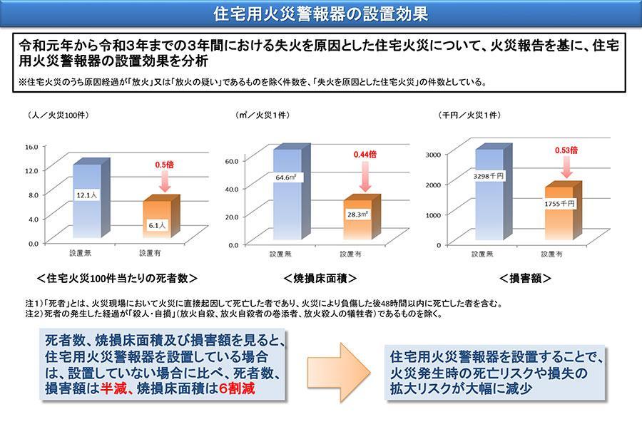 H28年からH30年までの3年間における失火を原因とした住宅火災について、火災報告を基に、住宅用火災警報器の効果を分析:概ね半減した結果のグラフ