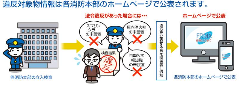 違反対象物公表制度┃総務省消防庁